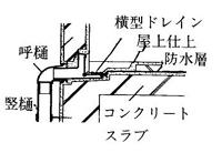 横型ドレイン